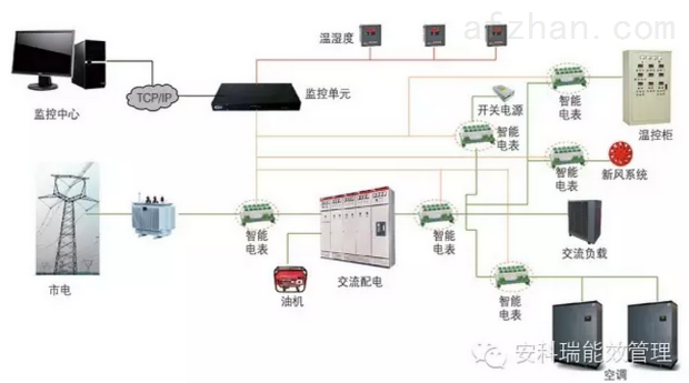 通信基站电源监控解决方案