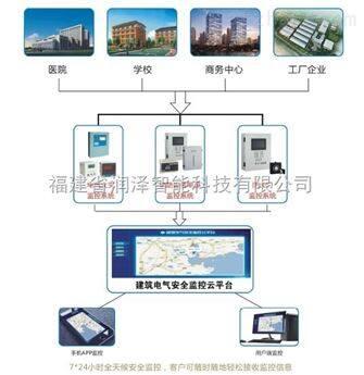 智慧城市用电安全监控云平台