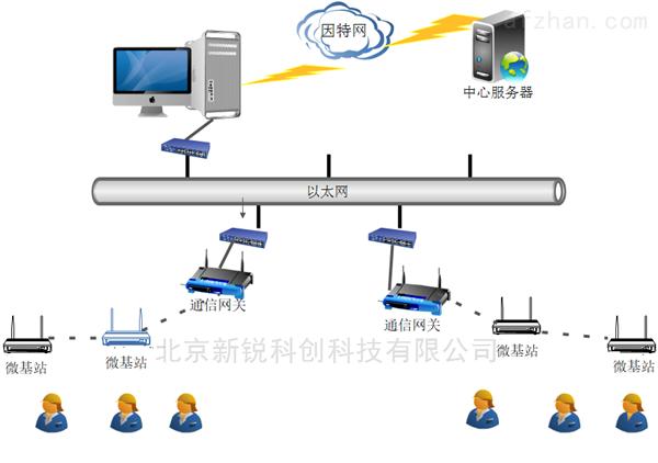 隧道施工人员定位系统