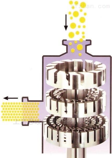 共混法纳米材料分散机