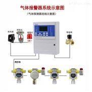 无菌环境环氧乙烷气体监测报警设备
