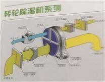 组合式转轮除湿机