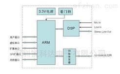 煤矿IP网络语音对讲系统sip对讲模块