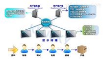 电子化sop作业指导书系统介绍和优势