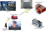 燃气电站COFDM移动视频无线传输系统