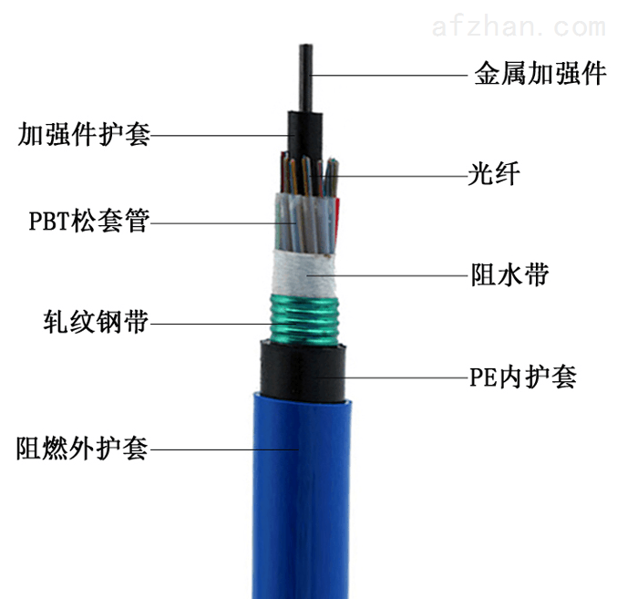 MGTSV矿用光缆MGTSV-4B1阻燃光缆