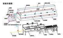 廣州景彤消防設備 廚房智能滅火系統