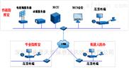 富晋天维远程视频会议系统