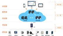 AcrelCloud-1000变电站运维系统/变配电维管理云平台