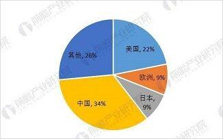 国内存储芯片亮相美国 中国芯片国产化加速