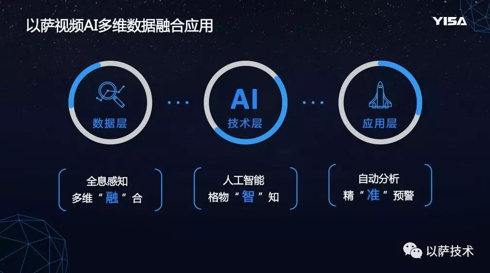 以萨视频AI多维数据融合分析系统将亮相北京安博会