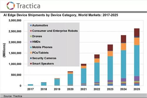 到2025年AI边缘设施出货量将达26亿台