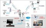 远程无线视频监控系统用于何处及其拓扑图