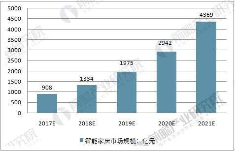 中国智能家居产业市场规模预测