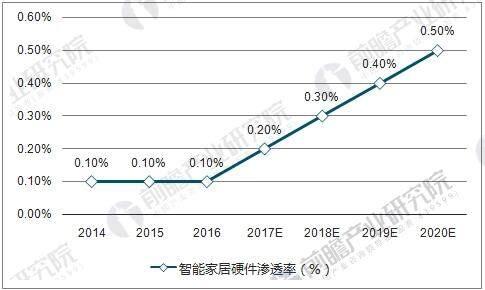 中国智能家居硬件渗透率将快速提升