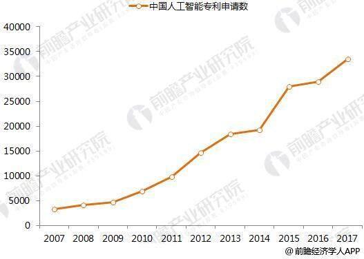 智能市场规模与2020年发展前景图片