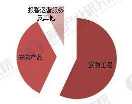 中国安防行业市场结构(单位:%)