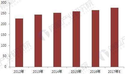 2012-2017年中国出入口控制系统产值情况(单位:亿元)
