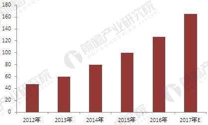 2012-2017年中禁系统市场规模(单位:亿元)