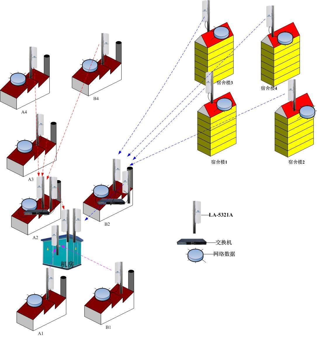 厂区网络数据无线传输方案设计