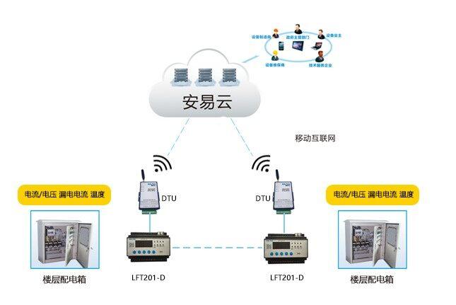 物联网+智慧用电—智慧用电技术解决方案.png