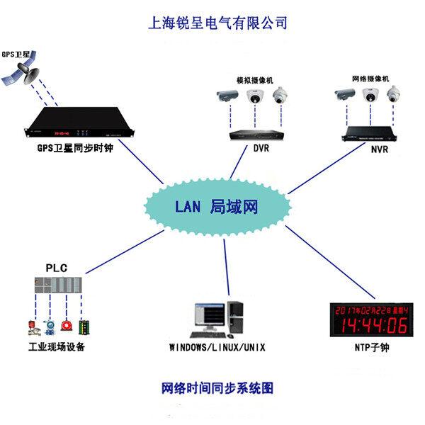 锐呈北斗网络时钟服务器在浙江温岭队成功投运