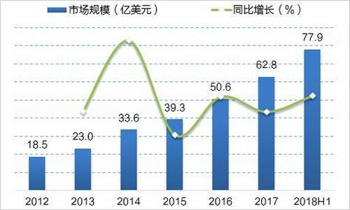 2018年上半年中国机器人规模超过去年全年