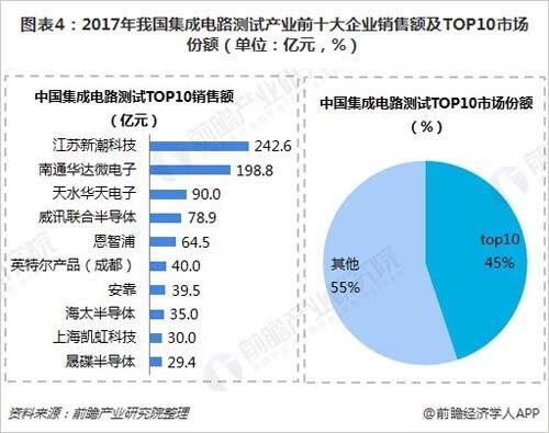 图表4:2017年我国集成电路测试产业前十大企业销售额及top10市场