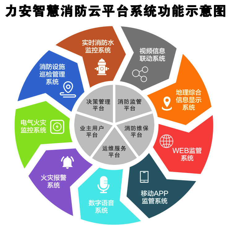 山东智慧消防厂家_山东智慧消防云平台